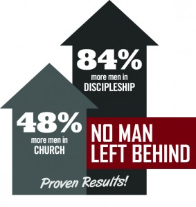 No Man Left Behind Proven Results